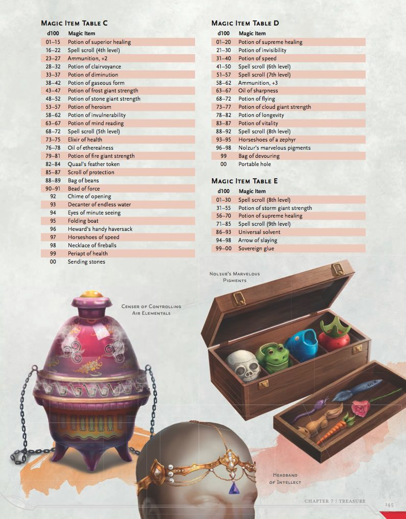 Magic Item Tables